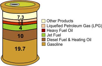 Crude Oil Barrel Pie Chart