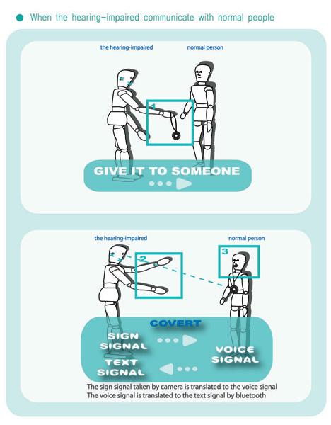 Sign Voice Language Translator